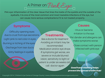 A-Primer-on-Pink-Eye-by-Childrens-Eye-Center-of-Orange-County-thumb